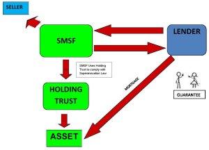 SMSF Loan Structure LRBA